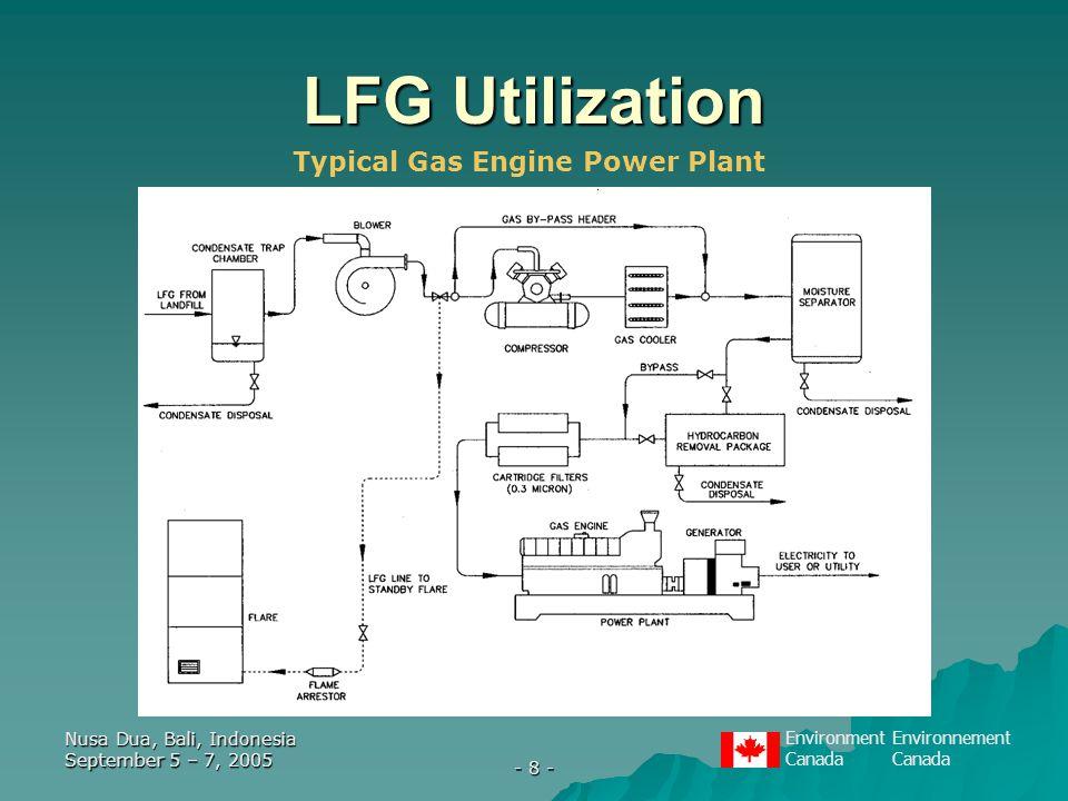 EnvironmentEnvironnementCanada Nusa Dua, Bali, Indonesia September 5 – 7, 2005 - 8 - LFG Utilization Typical Gas Engine Power Plant