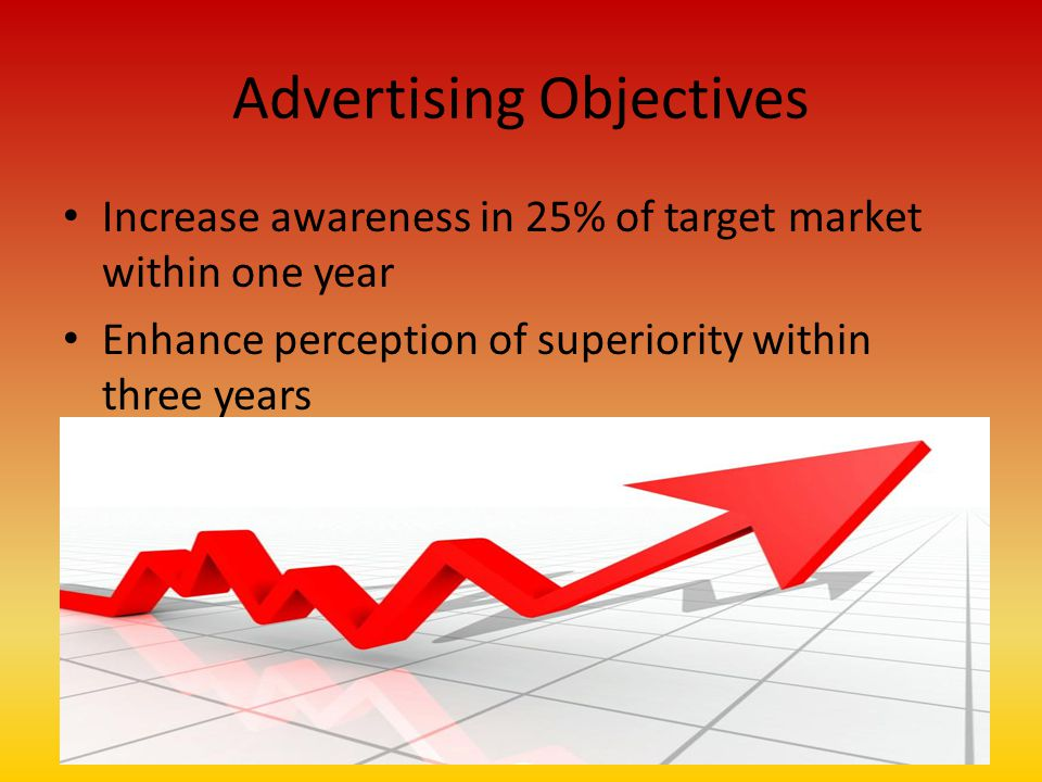 Advertising Objectives Increase awareness in 25% of target market within one year Enhance perception of superiority within three years