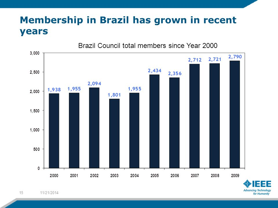 Membership in Brazil has grown in recent years 11/21/201415 Brazil Council total members since Year 2000