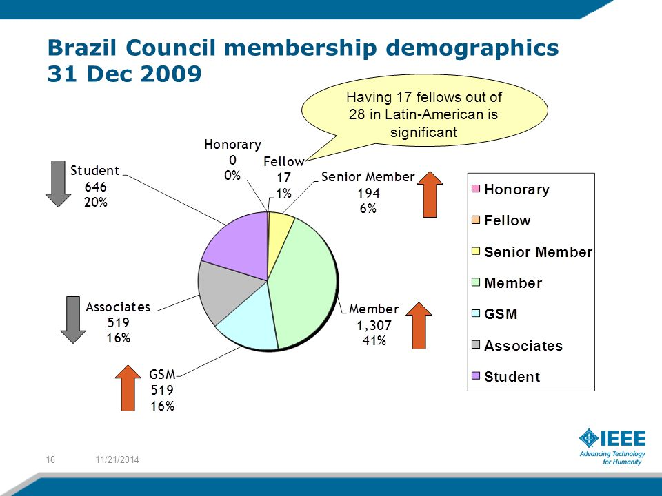Brazil Council membership demographics 31 Dec 2009 11/21/201416 Having 17 fellows out of 28 in Latin-American is significant