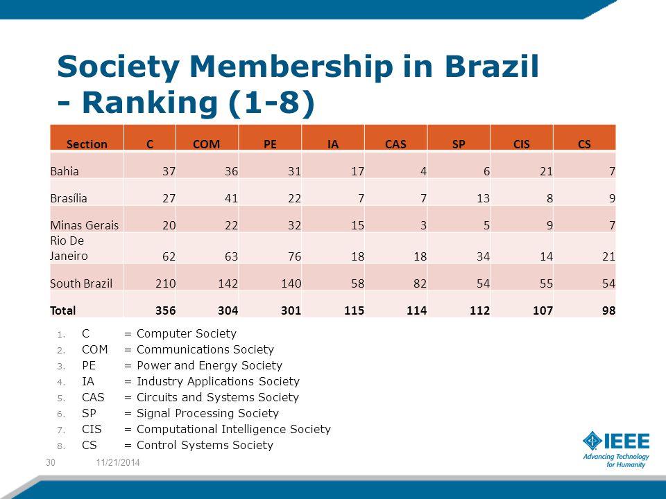 Society Membership in Brazil - Ranking (1-8) SectionCCOMPEIACASSPCISCS Bahia3736311746217 Brasília274122771389 Minas Gerais202232153597 Rio De Janeiro62637618 341421 South Brazil2101421405882545554 Total35630430111511411210798 11/21/201430 1.