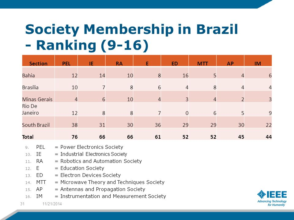 Society Membership in Brazil - Ranking (9-16) SectionPELIERAEEDMTTAPIM Bahia121410816546 Brasília107864844 Minas Gerais461043423 Rio De Janeiro128870659 South Brazil3831303629 3022 Total7666 6152 4544 11/21/201431 9.