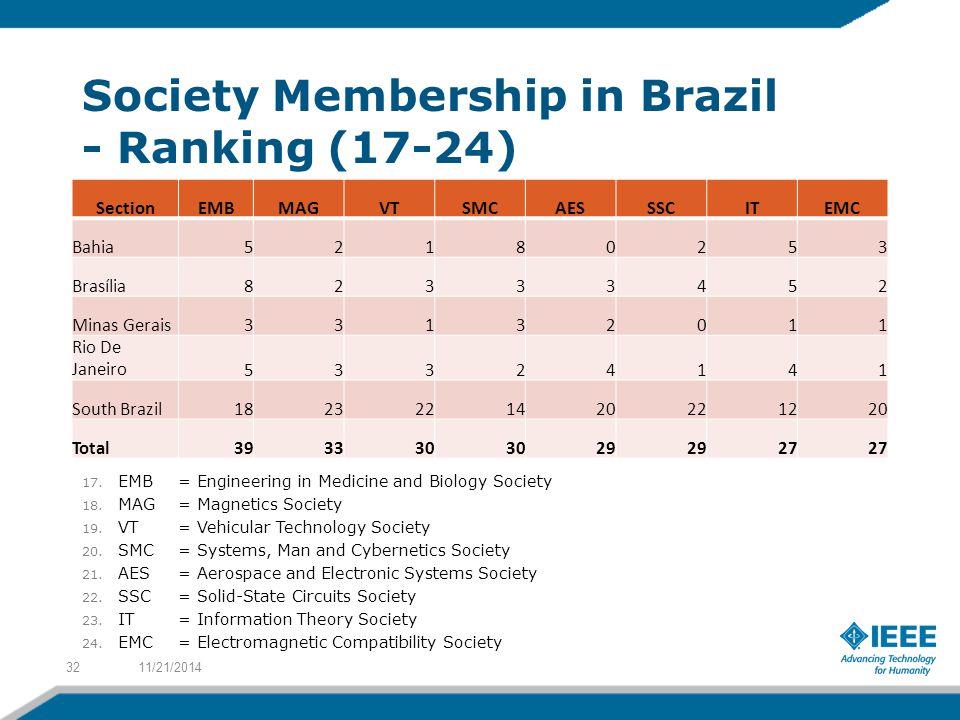 Society Membership in Brazil - Ranking (17-24) SectionEMBMAGVTSMCAESSSCITEMC Bahia52180253 Brasília82333452 Minas Gerais33132011 Rio De Janeiro53324141 South Brazil1823221420221220 Total393330 29 27 11/21/201432 17.