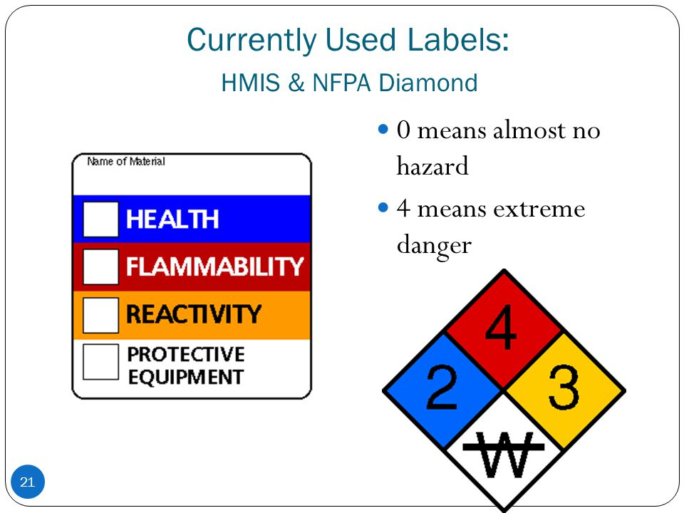 Currently Used Labels: HMIS & NFPA Diamond 21 0 means almost no hazard 4 means extreme danger