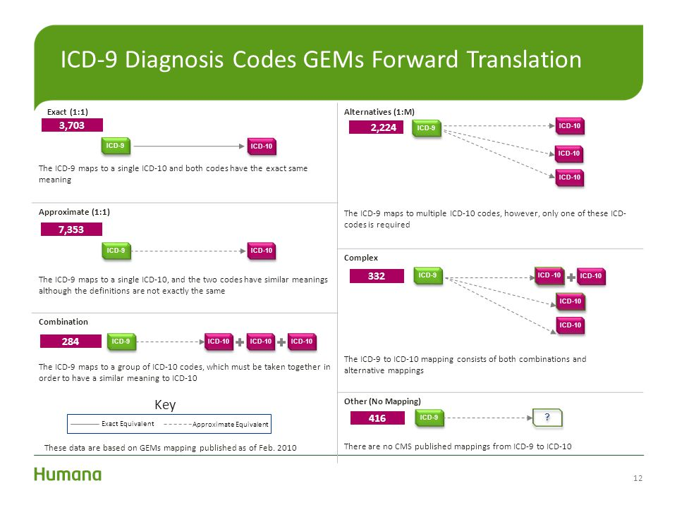 ICD-9 Diagnosis Codes GEMs Forward Translation Exact (1:1) The ICD-9 maps to a single ICD-10 and both codes have the exact same meaning Alternatives (