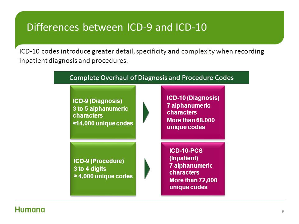 9 Differences between ICD-9 and ICD-10 ICD-10 codes introduce greater detail, specificity and complexity when recording inpatient diagnosis and proced