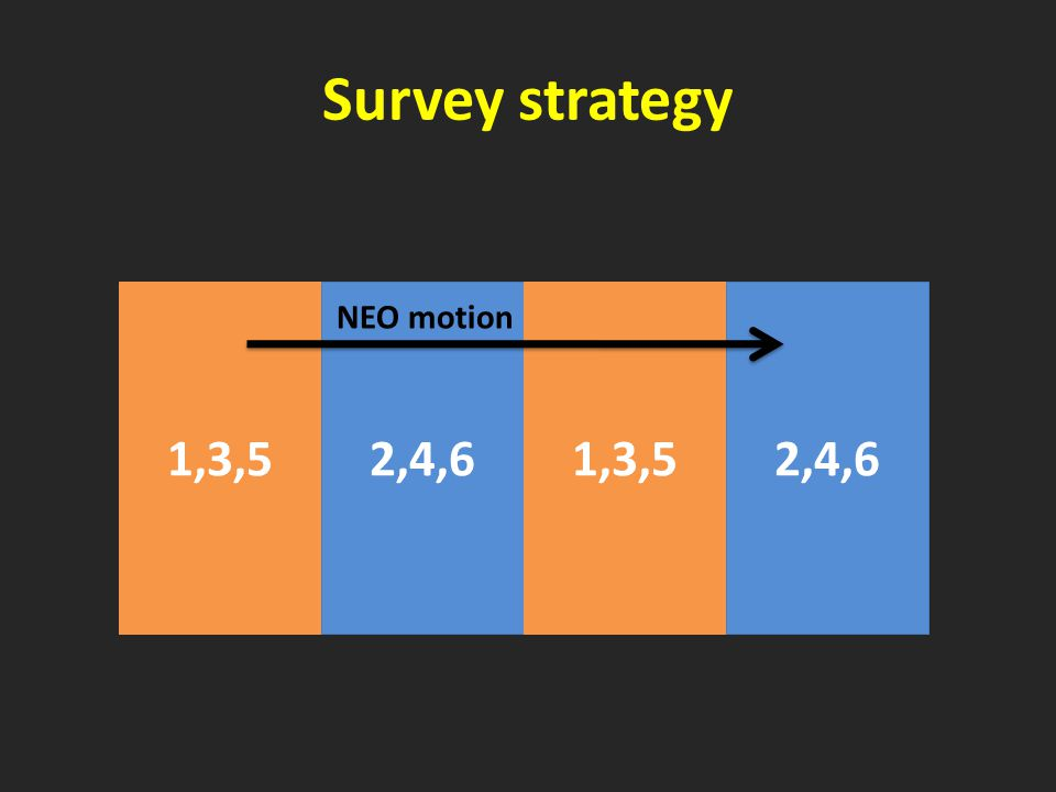 Survey strategy 1,3,52,4,61,3,52,4,6 NEO motion