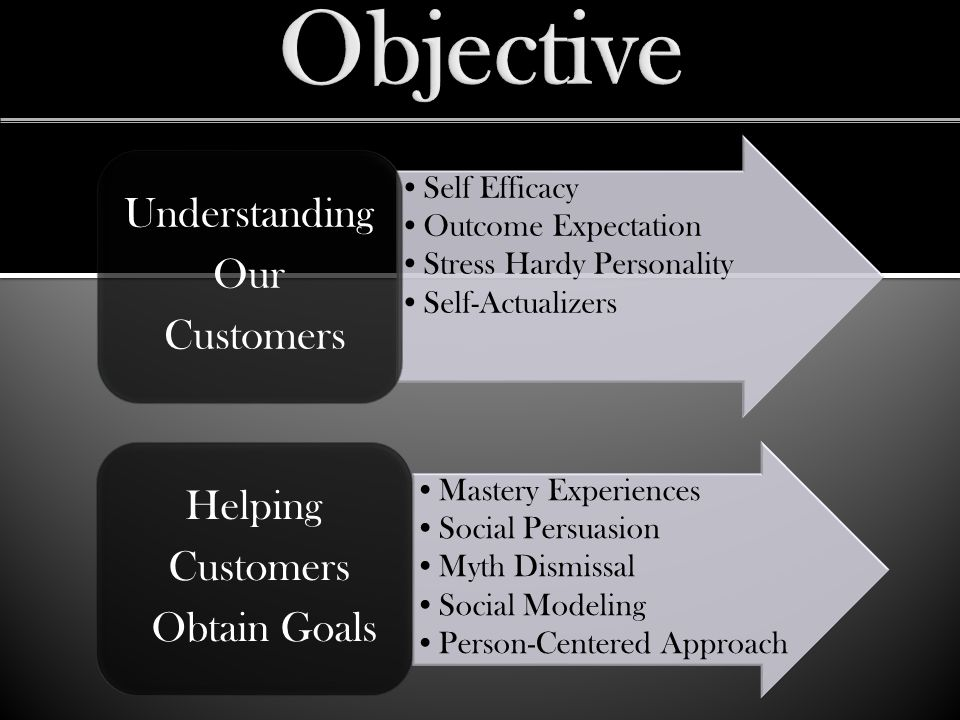 Self Efficacy Outcome Expectation Stress Hardy Personality Self-Actualizers Understanding Our Customers Mastery Experiences Social Persuasion Myth Dismissal Social Modeling Person-Centered Approach Helping Customers Obtain Goals
