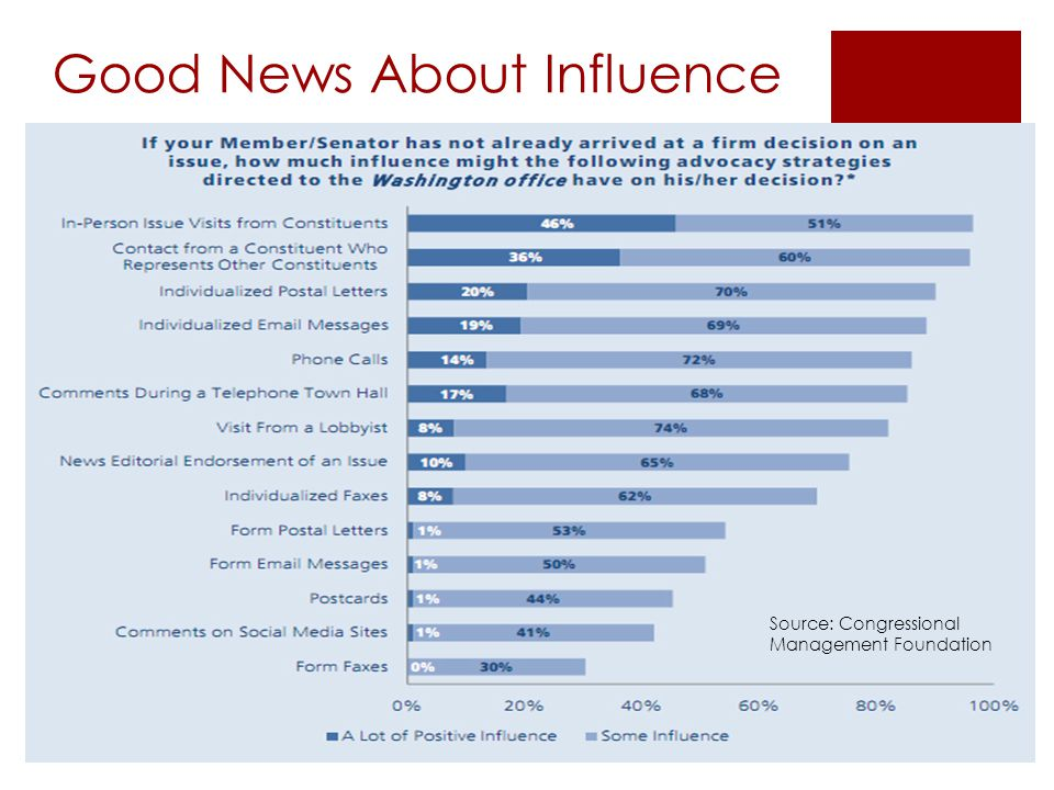 Good News About Influence Source: Congressional Management Foundation