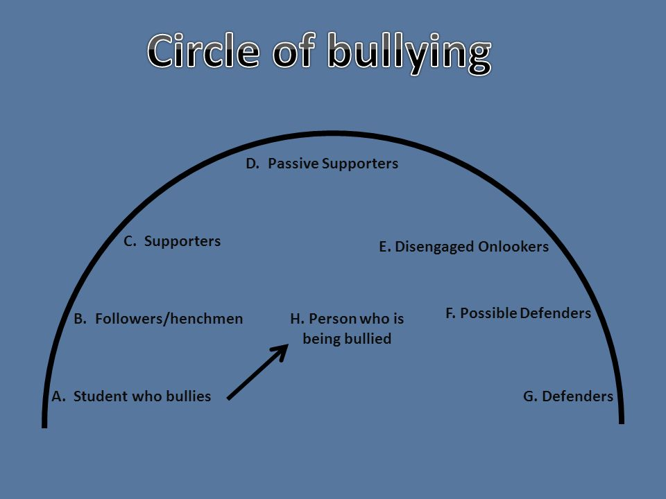 H. Person who is being bullied A. Student who bullies B.