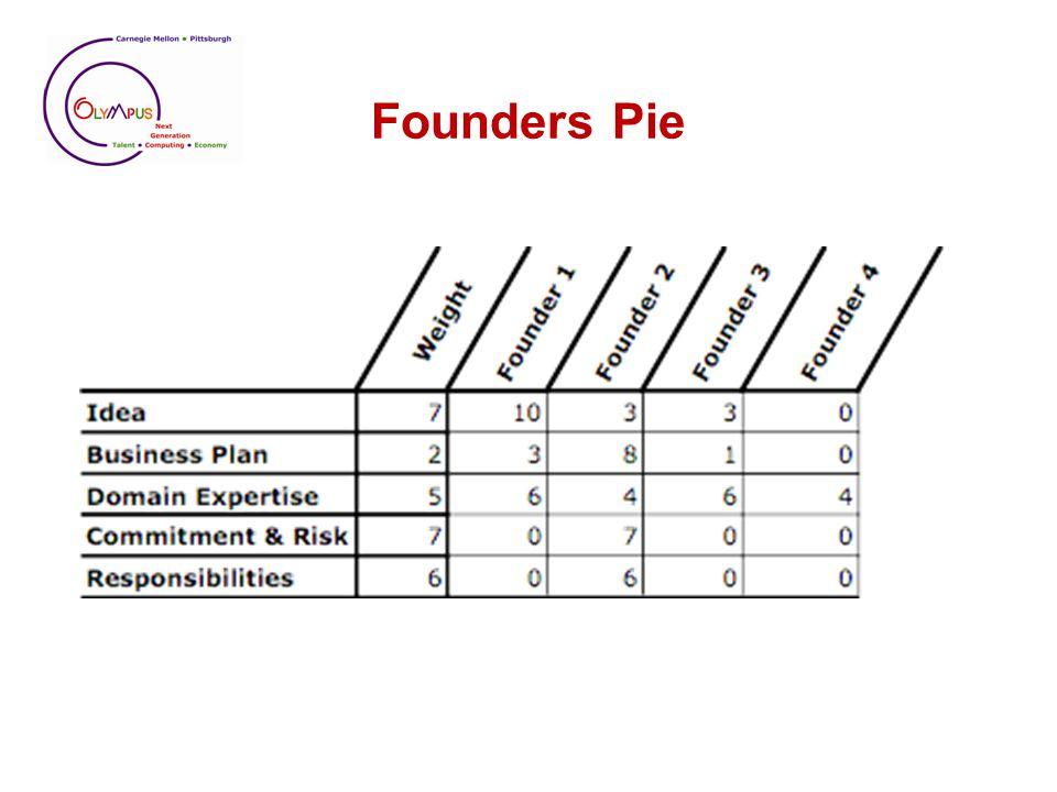 Founders Pie