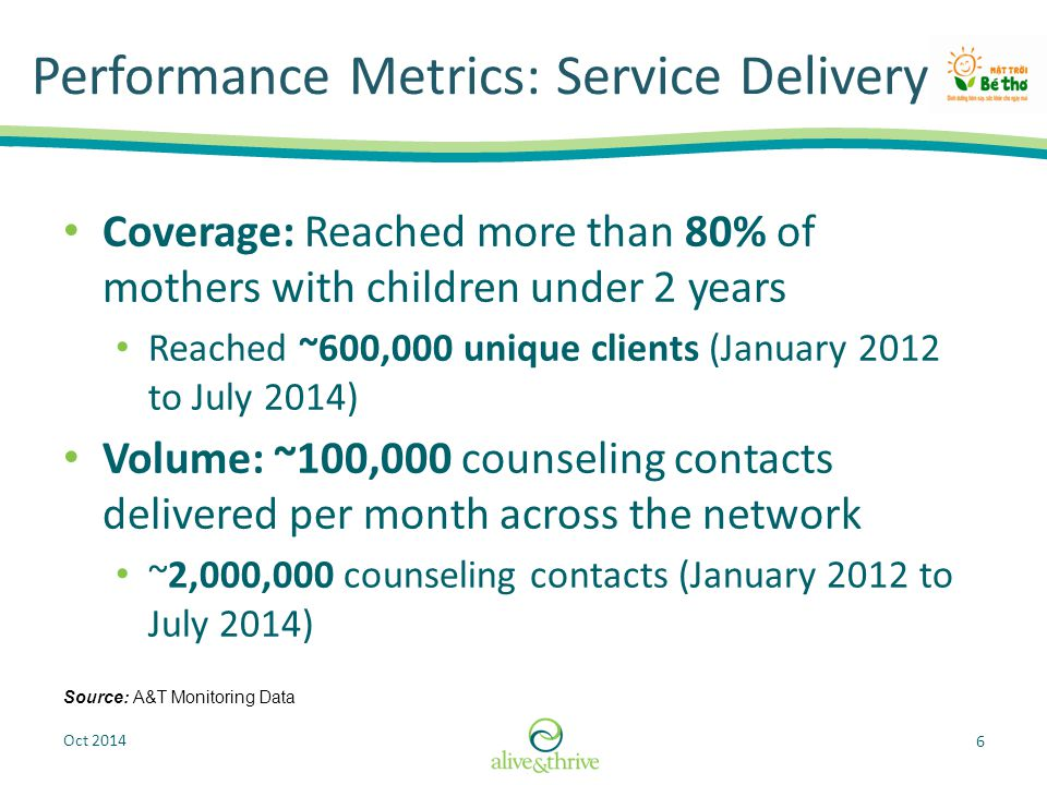 Oct 2014 7 Performance Metrics: Outcome 21% Data Source: Process Evaluation 2010 & 2013 Data n=2042n=2,045 Exclusive breastfeeding more than tripled