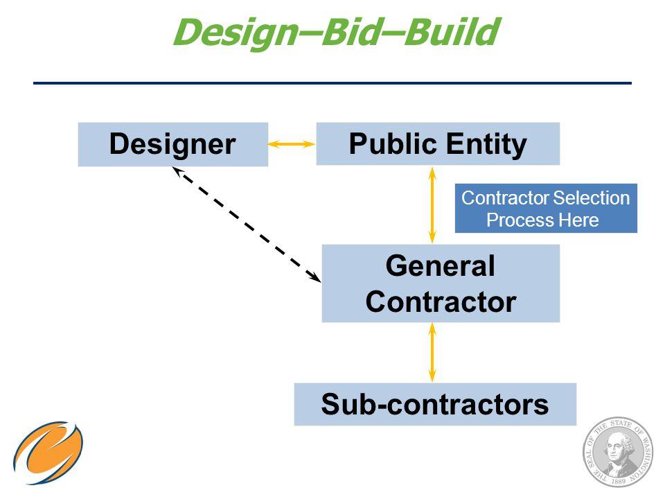 Design–Bid–Build DesignerPublic Entity General Contractor Sub-contractors Contractor Selection Process Here