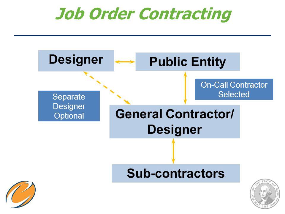 Job Order Contracting Public Entity General Contractor/ Designer Sub-contractors On-Call Contractor Selected Designer Separate Designer Optional