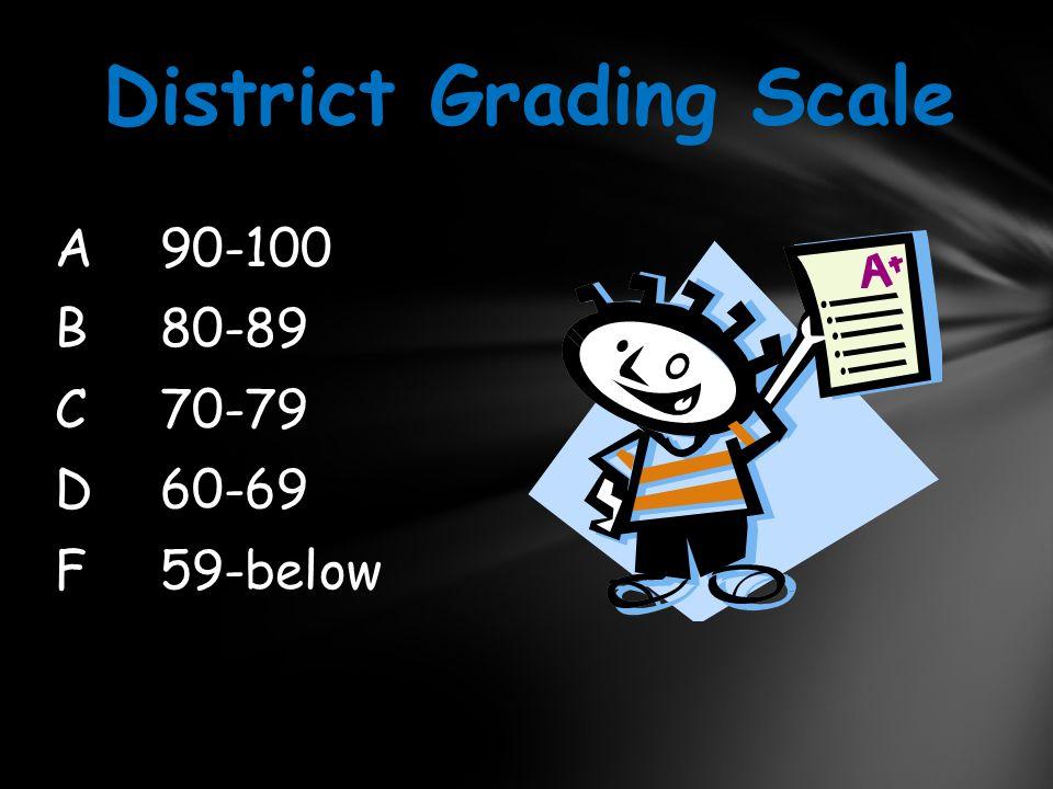 A90-100 B80-89 C70-79 D60-69 F59-below District Grading Scale