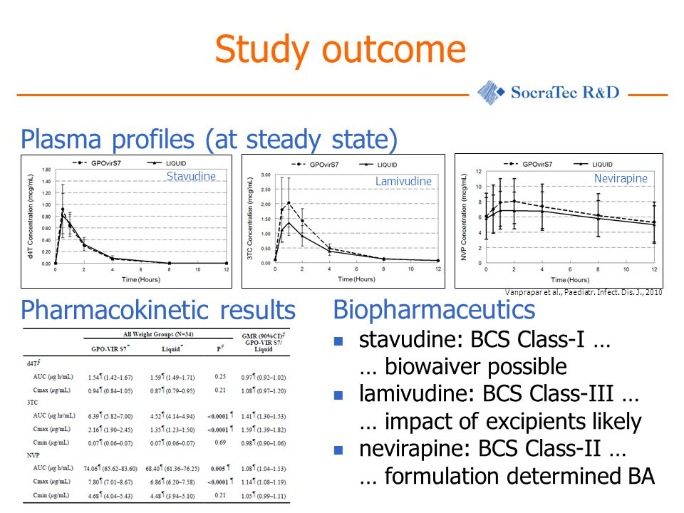 Plasma profiles (at steady state) Study outcome Stavudine Lamivudine Nevirapine Pharmacokinetic results Biopharmaceutics stavudine: BCS Class-I … … biowaiver possible lamivudine: BCS Class-III … … impact of excipients likely nevirapine: BCS Class-II … … formulation determined BA Vanprapar et al., Paediatr.