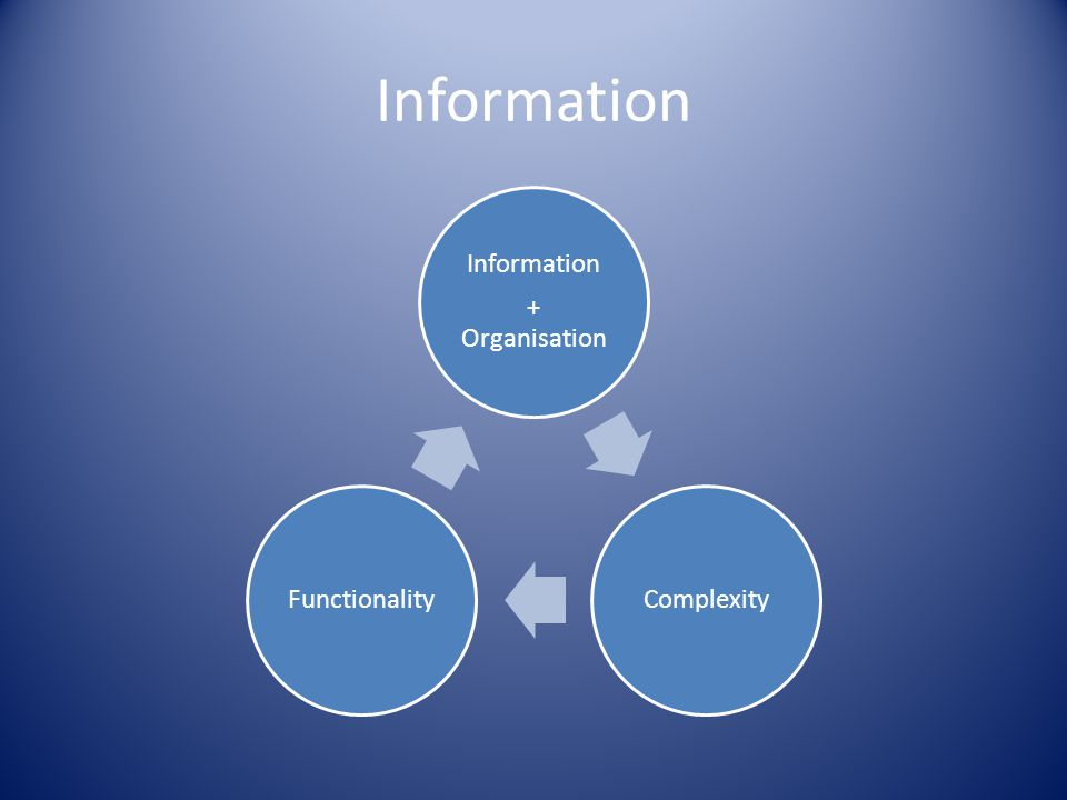 Information + Organisation ComplexityFunctionality