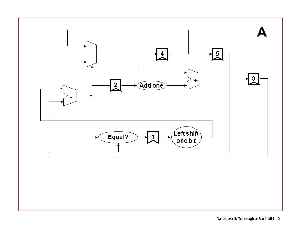 Datorteknik TopologicalSort bild 10 + - 12534 Add one Equal Left shift one bit A