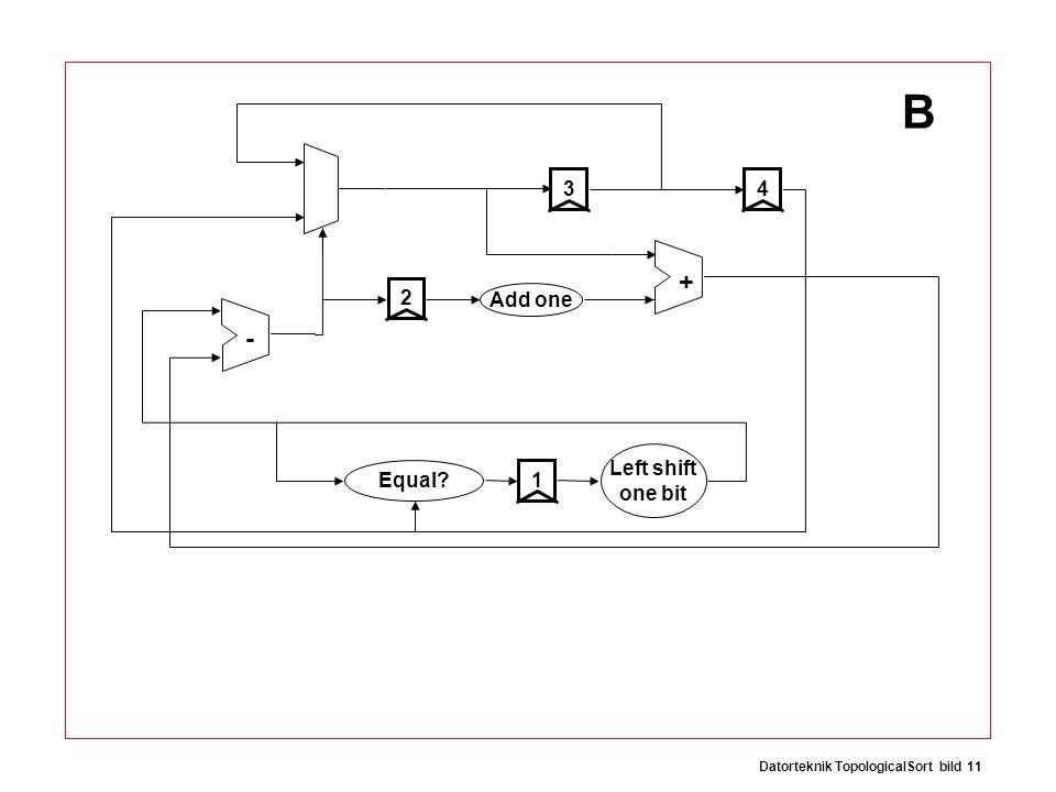 Datorteknik TopologicalSort bild 11 + - 1243 Add one Equal Left shift one bit B