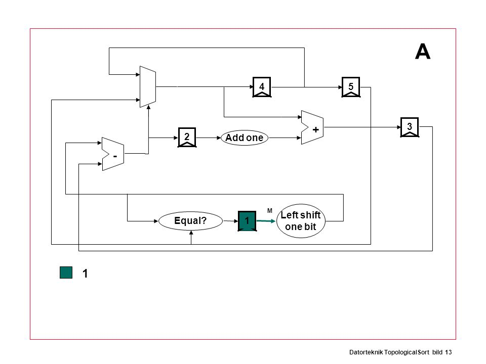 Datorteknik TopologicalSort bild 13 + - 12534 Add one Equal Left shift one bit A 1 M