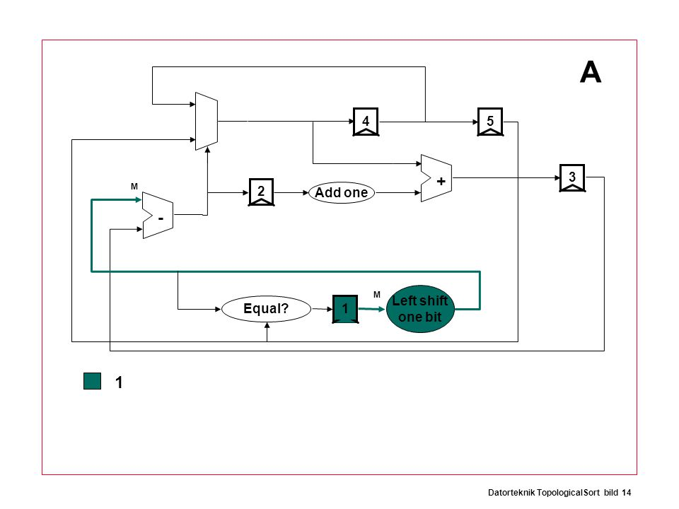 Datorteknik TopologicalSort bild 14 + - 12534 Add one Equal Left shift one bit A 1 M M
