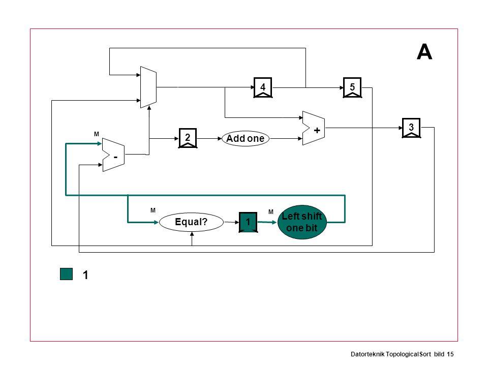 Datorteknik TopologicalSort bild 15 + - 12534 Add one Equal Left shift one bit A 1 M M M