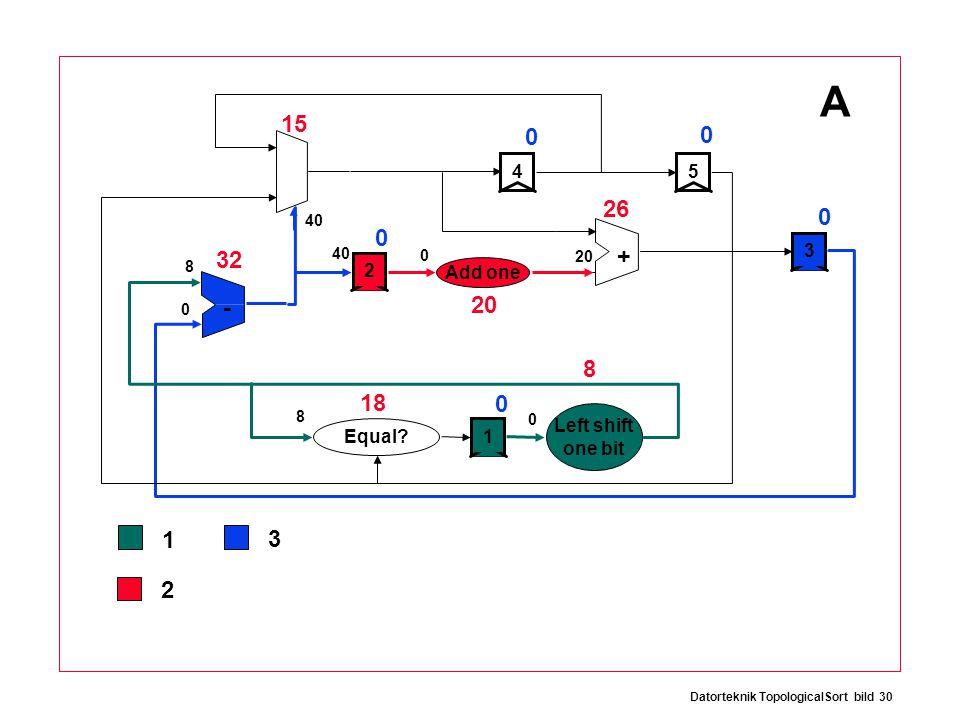 Datorteknik TopologicalSort bild 30 0 8 8 32 15 26 20 18 8 0 0 0 0 0 + - 12534 Add one Equal.