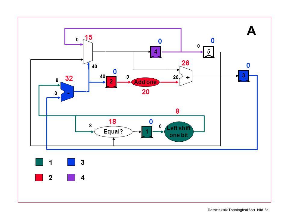 Datorteknik TopologicalSort bild 31 0 8 8 32 15 26 20 18 8 0 0 0 0 0 + - 12534 Add one Equal.