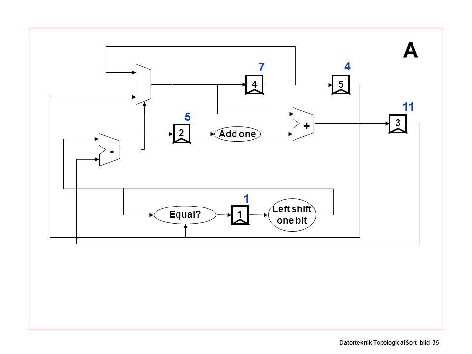 Datorteknik TopologicalSort bild 35 + - 12534 Add one Equal Left shift one bit A 5 4 7 11 1