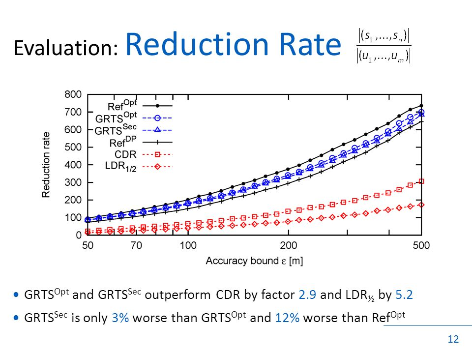 12 Evaluation: Reduction Rate GRTS Opt and GRTS Sec outperform CDR by factor 2.9 and LDR ½ by 5.2 GRTS Sec is only 3% worse than GRTS Opt and 12% worse than Ref Opt