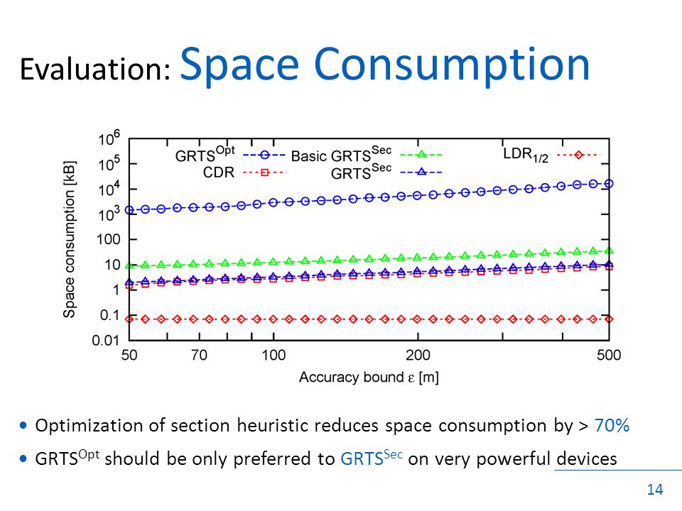 14 Evaluation: Space Consumption Optimization of section heuristic reduces space consumption by > 70% GRTS Opt should be only preferred to GRTS Sec on very powerful devices