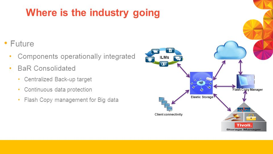 Where is the industry going Future Components operationally integrated BaR Consolidated Centralized Back-up target Continuous data protection Flash Copy management for Big data ILMs Flash Copy Manager Elastic Storage Client connectivity