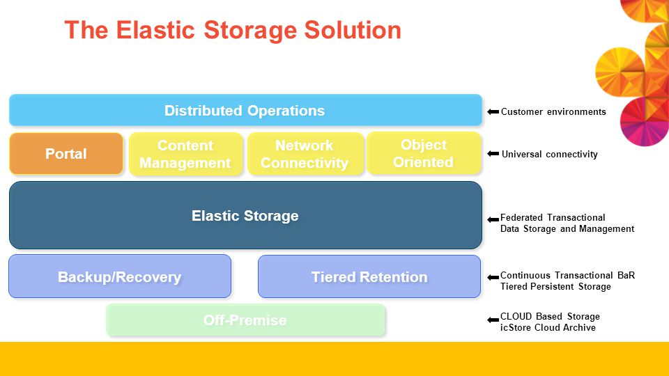 The Elastic Storage Solution Distributed Operations Content Management Portal Network Connectivity Object Oriented Elastic Storage Backup/Recovery Tie
