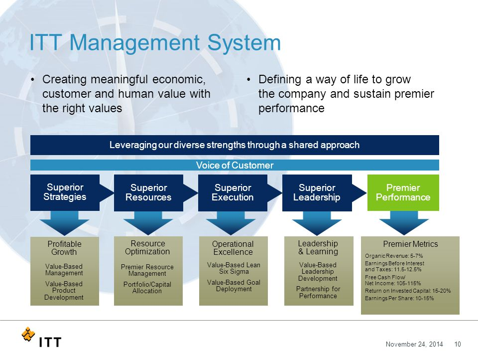 November 24, 201410 ITT Management System Defining a way of life to grow the company and sustain premier performance Creating meaningful economic, customer and human value with the right values Leveraging our diverse strengths through a shared approach Superior Strategies Profitable Growth Value-Based Management Value-Based Product Development Resource Optimization Premier Resource Management Portfolio/Capital Allocation Operational Excellence Value-Based Lean Six Sigma Value-Based Goal Deployment Leadership & Learning Value-Based Leadership Development Partnership for Performance Premier Metrics Superior Execution Superior Resources Superior Leadership Premier Performance Organic Revenue: 5-7% Earnings Before Interest and Taxes: 11.5-12.5% Free Cash Flow/ Net Income: 105-115% Return on Invested Capital: 15-20% Earnings Per Share: 10-15% Voice of Customer