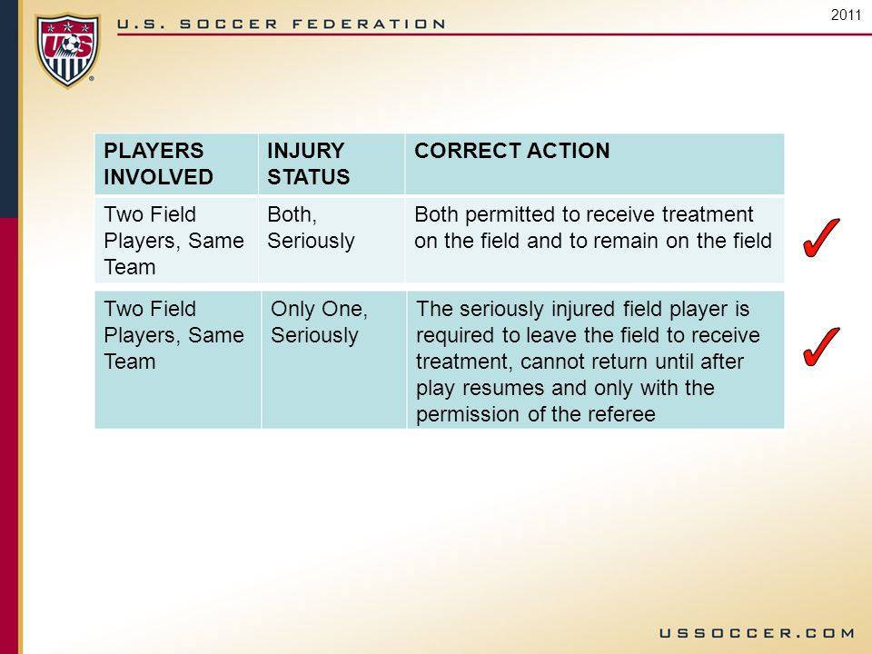 2011 PLAYERS INVOLVED INJURY STATUS CORRECT ACTION Two Field Players, Same Team Both, Seriously Both permitted to receive treatment on the field and to remain on the field Two Field Players, Same Team Only One, Seriously The seriously injured field player is required to leave the field to receive treatment, cannot return until after play resumes and only with the permission of the referee