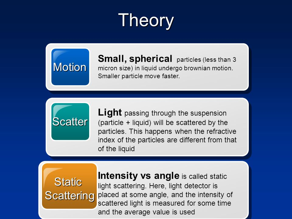 Theory Static Many detectors are placed at various angles and the intensity vs angle data is analysed.