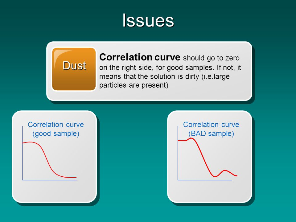 Solution Conc Identify concentration effects.