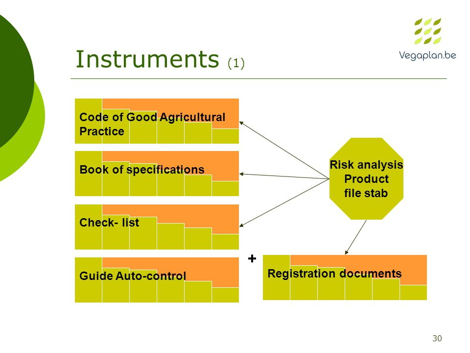30 Instruments (1) + Guide Auto-control Risk analysis Product file stab Code of Good Agricultural Practice Book of specificationsCheck- listRegistration documents