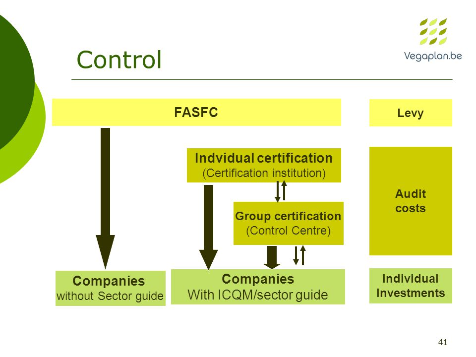 41 Control FASFC Companies without Sector guide Companies With ICQM/sector guide Indvidual certification (Certification institution) Group certification (Control Centre) Levy Audit costs Individual Investments