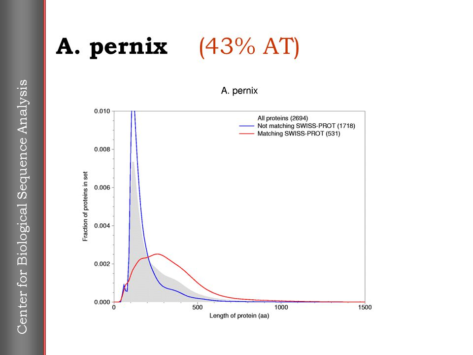 Center for Biological Sequence Analysis A. pernix (43% AT)