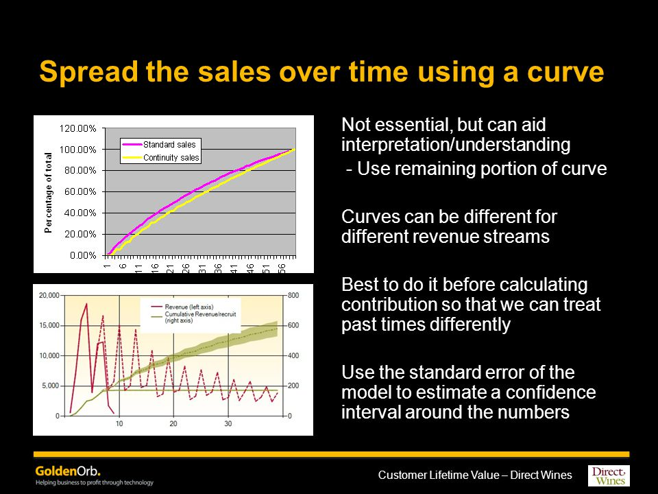 Customer Lifetime Value – Direct Wines Spread the sales over time using a curve Not essential, but can aid interpretation/understanding - Use remaining portion of curve Curves can be different for different revenue streams Best to do it before calculating contribution so that we can treat past times differently Use the standard error of the model to estimate a confidence interval around the numbers