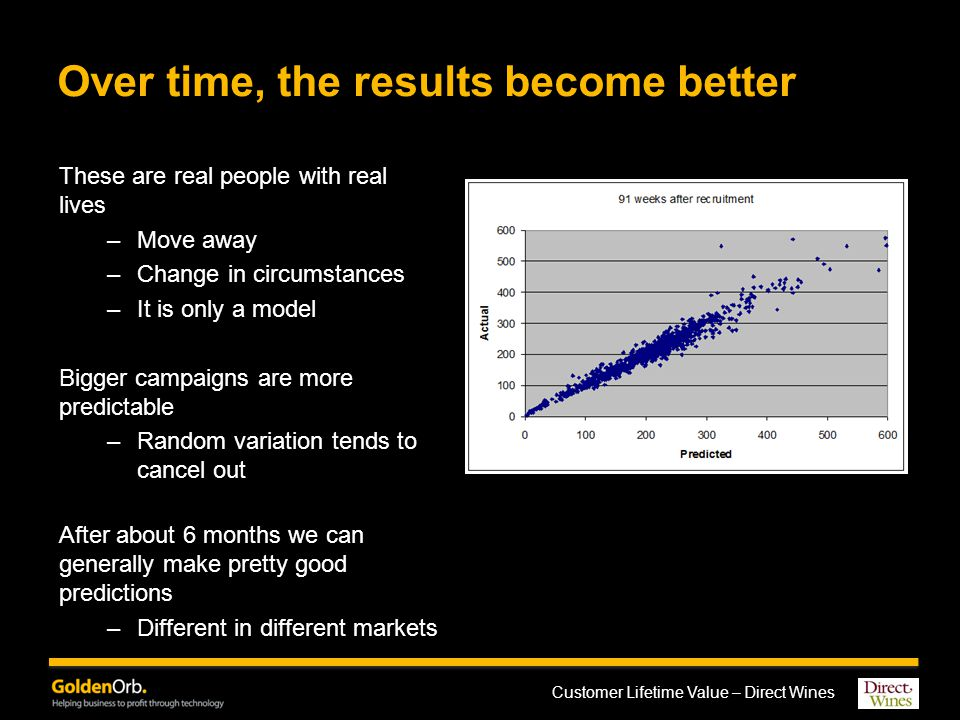 Customer Lifetime Value – Direct Wines Over time, the results become better These are real people with real lives –Move away –Change in circumstances