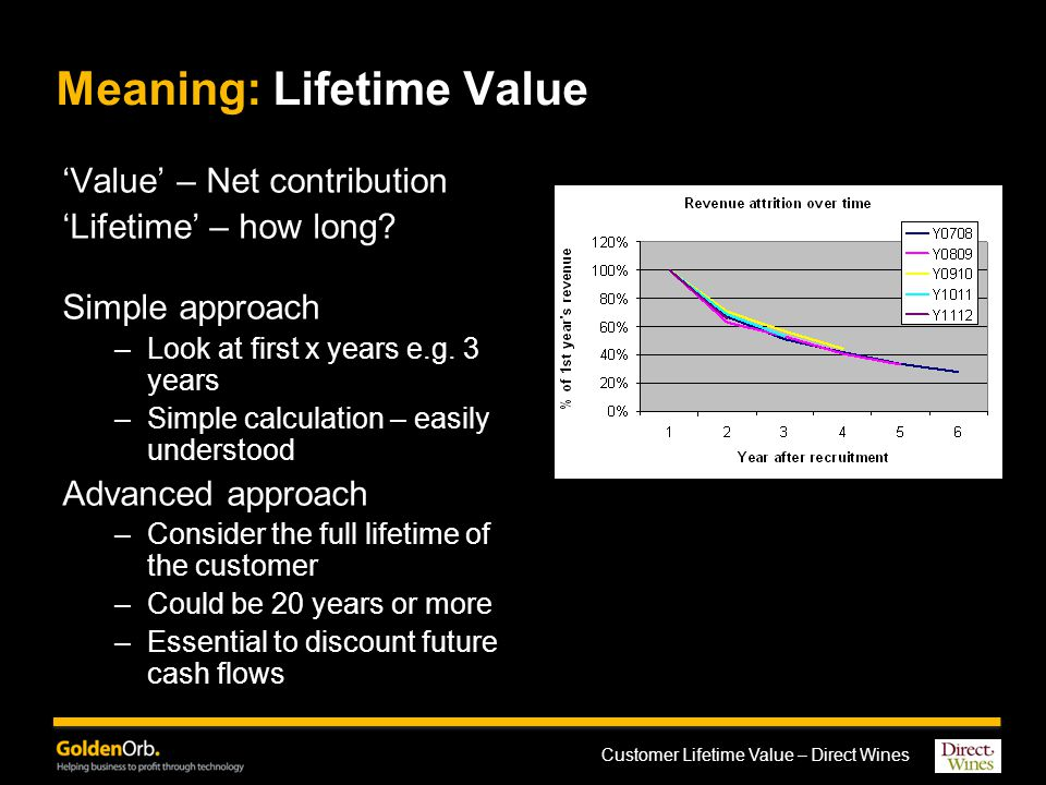 Customer Lifetime Value – Direct Wines Meaning: Lifetime Value 'Value' – Net contribution 'Lifetime' – how long.