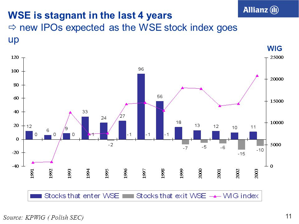 11 WSE is stagnant in the last 4 years  new IPOs expected as the WSE stock index goes up Source: KPWiG ( Polish SEC) WIG