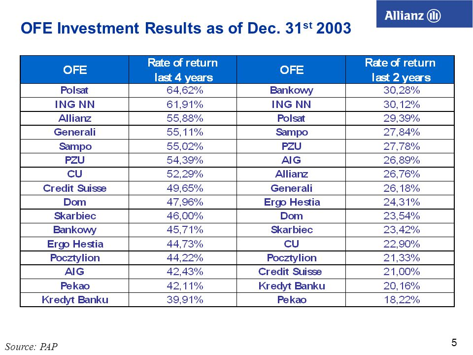 5 OFE Investment Results as of Dec. 31 st 2003 Source: PAP