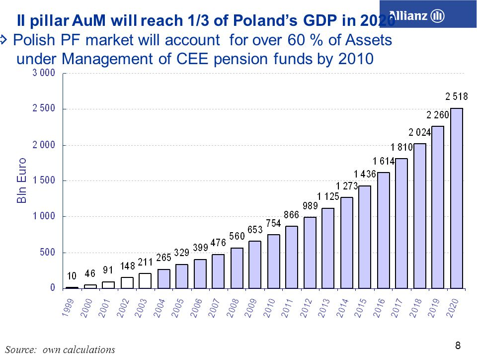 8  Polish PF market will account for over 60 % of Assets under Management of CEE pension funds by 2010 Source: own calculations II pillar AuM will reach 1/3 of Poland's GDP in 2020