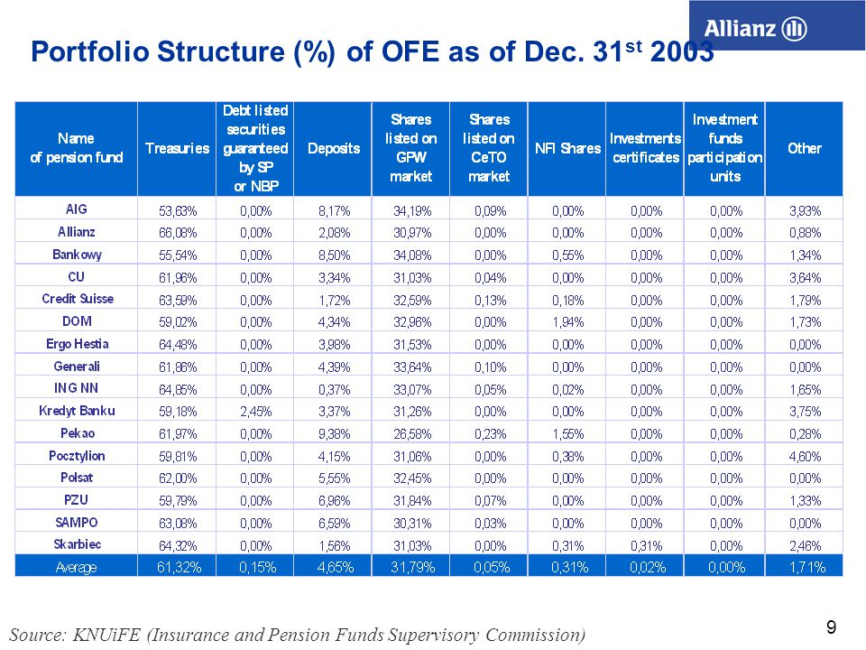 9 Source: KNUiFE (Insurance and Pension Funds Supervisory Commission) Portfolio Structure (%) of OFE as of Dec.