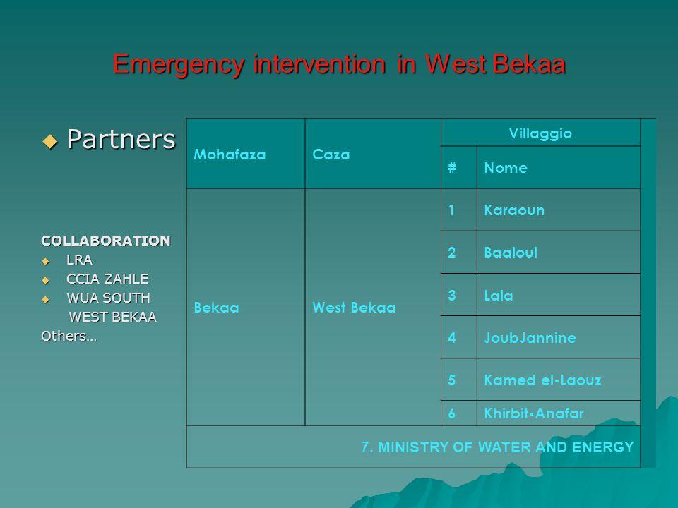 Emergency intervention in West Bekaa  Partners COLLABORATION  LRA  CCIA ZAHLE  WUA SOUTH WEST BEKAA WEST BEKAAOthers… MohafazaCaza Villaggio #Nome BekaaWest Bekaa 1Karaoun 2Baaloul 3Lala 4JoubJannine 5Kamed el-Laouz 6Khirbit-Anafar 7.