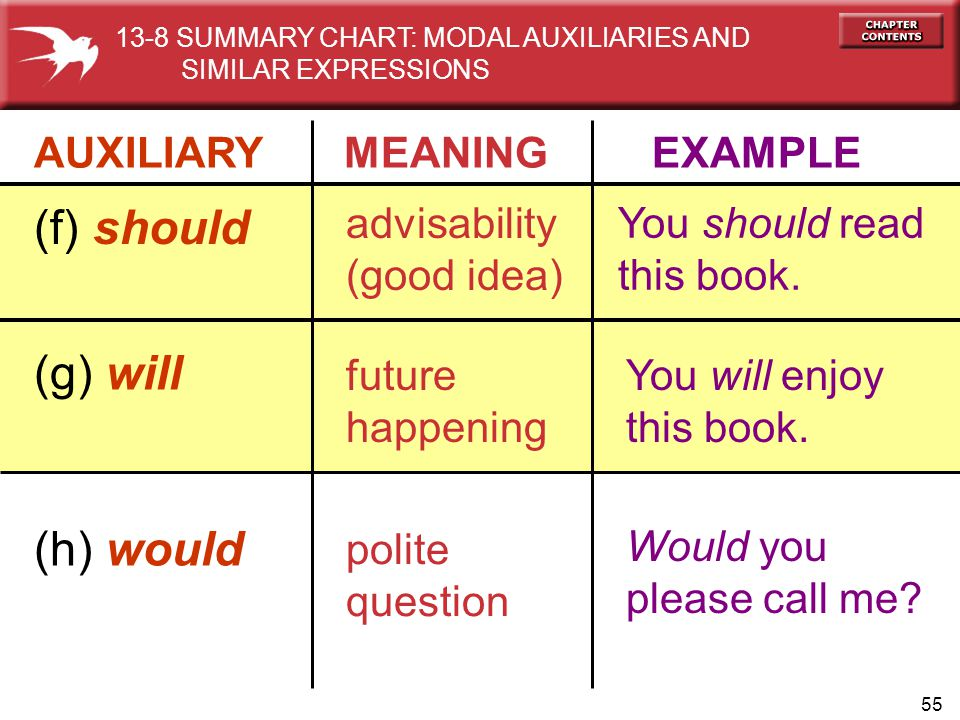 55 AUXILIARY MEANING EXAMPLE (f) should advisability (good idea) You should read this book. (g) will future happening You will enjoy this book. (h) wo