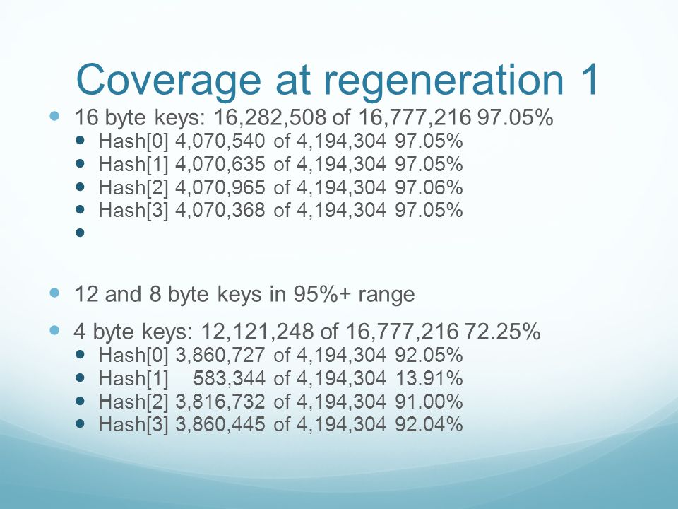 Coverage at regeneration 1 16 byte keys: 16,282,508 of 16,777,216 97.05% Hash[0] 4,070,540 of 4,194,304 97.05% Hash[1] 4,070,635 of 4,194,304 97.05% Hash[2] 4,070,965 of 4,194,304 97.06% Hash[3] 4,070,368 of 4,194,304 97.05% 12 and 8 byte keys in 95%+ range 4 byte keys: 12,121,248 of 16,777,216 72.25% Hash[0] 3,860,727 of 4,194,304 92.05% Hash[1] 583,344 of 4,194,304 13.91% Hash[2] 3,816,732 of 4,194,304 91.00% Hash[3] 3,860,445 of 4,194,304 92.04%
